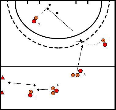 hockey Blok 4 Oefening 2 lift actie en tip-in