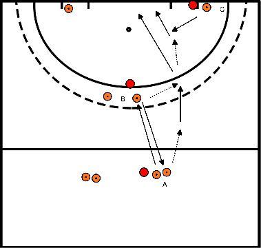 hockey Blok 4 oefening 1 Aanbieden met vervolg actie richting goal