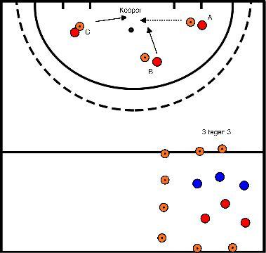 hockey Blok 2 oefening 1 One touch scoren + partij 3 tegen 3