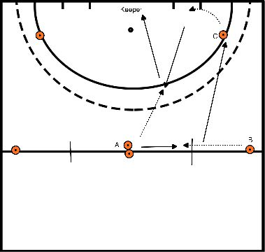 hockey Blok 2 Oefening 1 Lift aannamen met 90 graden pass