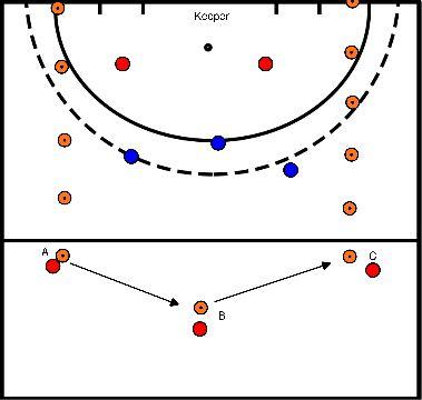 hockey Blok 1 oefening 2 5 tegen 3 met verleggen