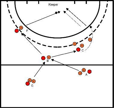 hockey Blok 1 oefening 1 Aannamen en afronden