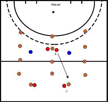 hockey Blok 1 oefening 3 2 tegen 1