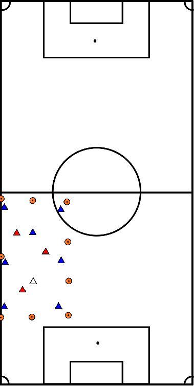 voetbal Positiespel overspelen