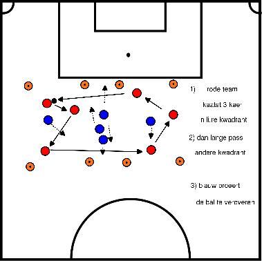 voetbal Positiespel, twee kwadranten met tussenzone