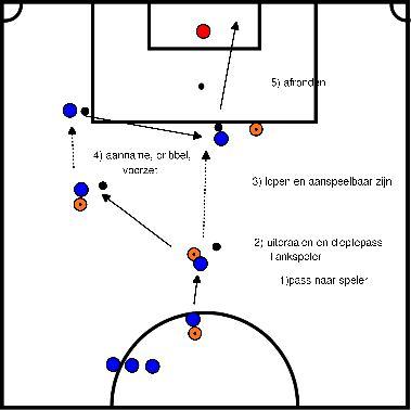 voetbal Afrond oefening met uitdraaien en voorzet