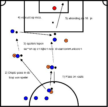 voetbal Afrondoefening met kaats en voorzet