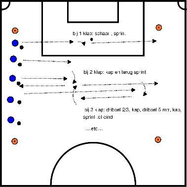 voetbal Dribbelen met op een klap (of 2 of 3) oefening doen