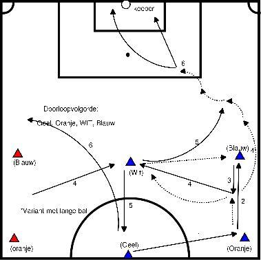 voetbal Afronden vanaf de flank