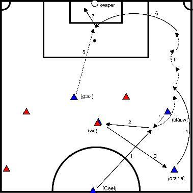 voetbal Flankaanval met voorzet (A04)
