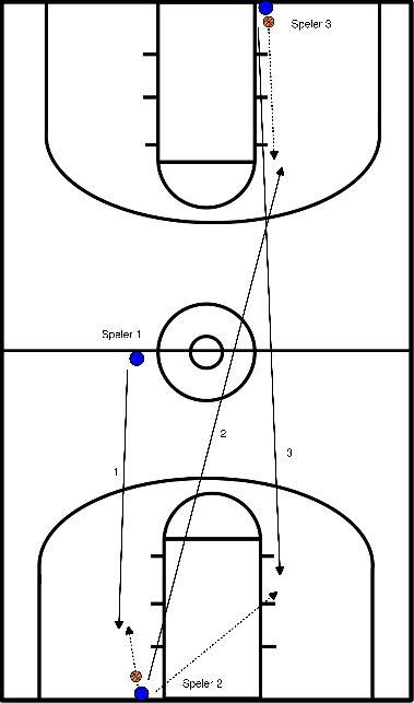 basketbal Conditie - schieten in 3 tallen