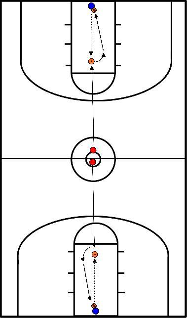 basketbal Open- en crossstep - Basis