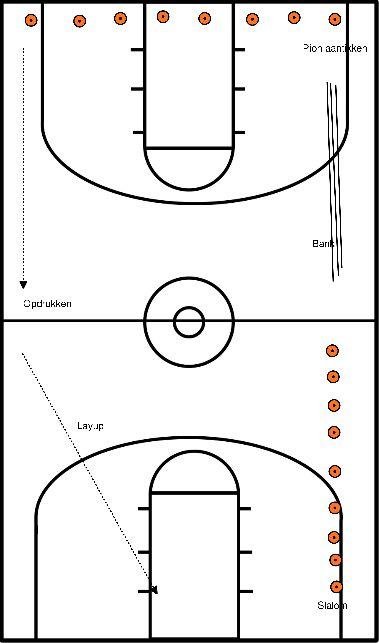 basketbal Warming up: rondje met opdrachten