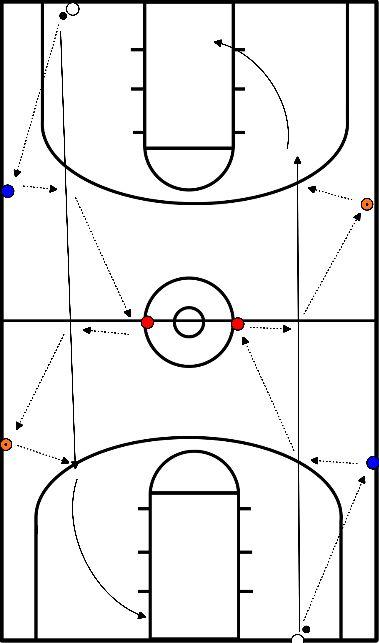 basketbal Opwarming met passing en lay up