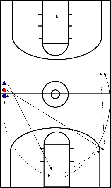 basketbal Fastbreak met drie of vier