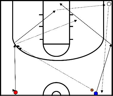 basketbal WarmingUp - Lay-ups, twee rijtjes, met passing en afvangen