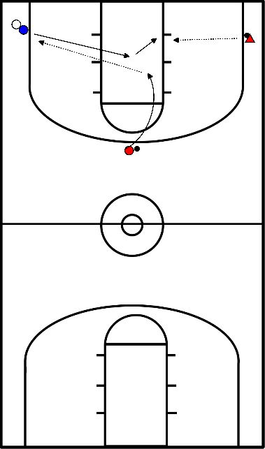 basketbal  overhead pass to corner - 3point corner -post play