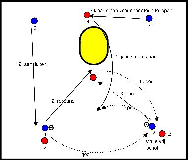 korfbal Vanuit 4-0 acties opzetten