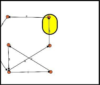 korfbal Bewegen en tempo wisselingen