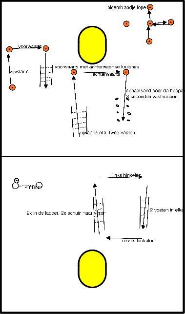 korfbal Kracht en stabiliteit