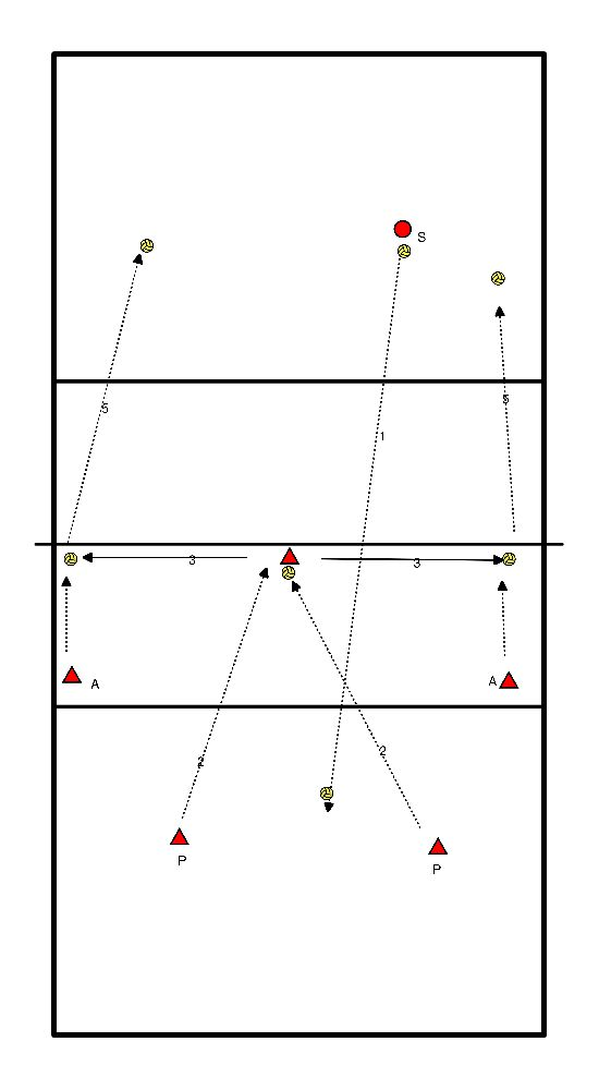 volleybal Pass, setup, aanval