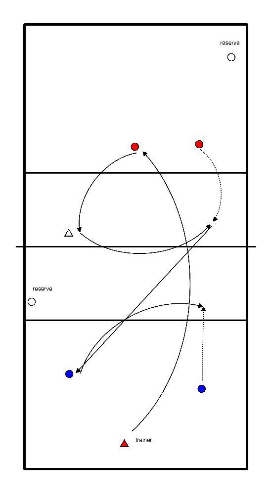 volleybal Aanval en verdediging