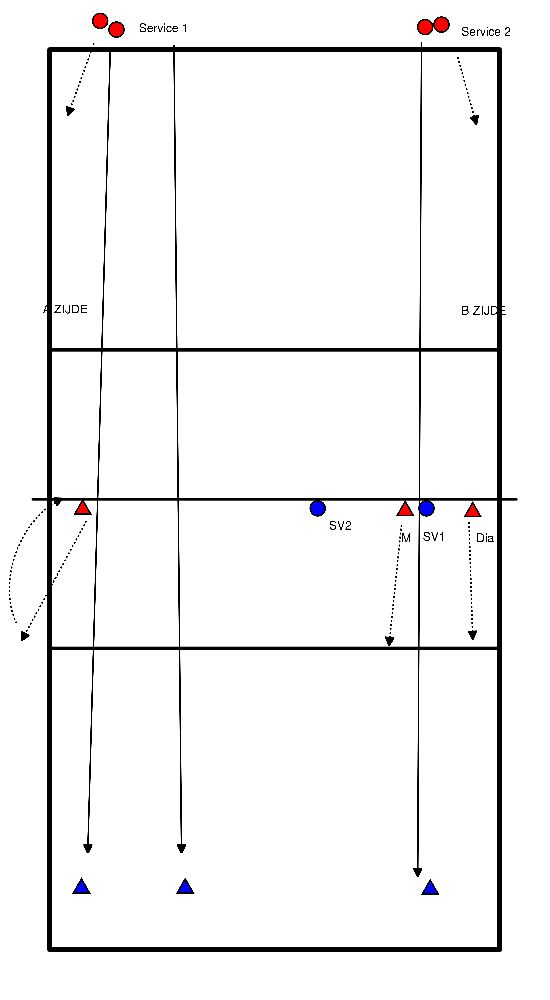 volleybal Service - SP - Set-up -aanval