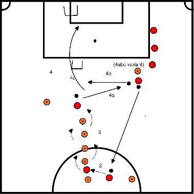 voetbal Dribbel oefening met lange pass en schot over doeltje