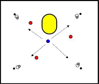 korfbal 1 Aanvaller, 3 Verdedigers