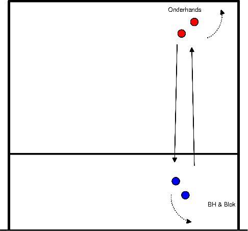 volleybal Combinatie van bovenhands, blokken en verdediging