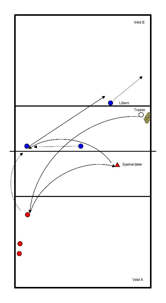 volleybal Handzetting blok 2