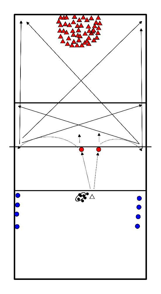 volleybal Aanval positie 2 + 4 (indraaiende SV)