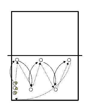 volleybal Voorwaarts-achterwaarts