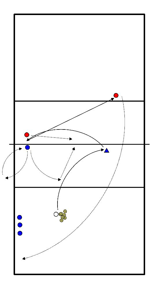 volleybal Aanvallen op 3 en 4