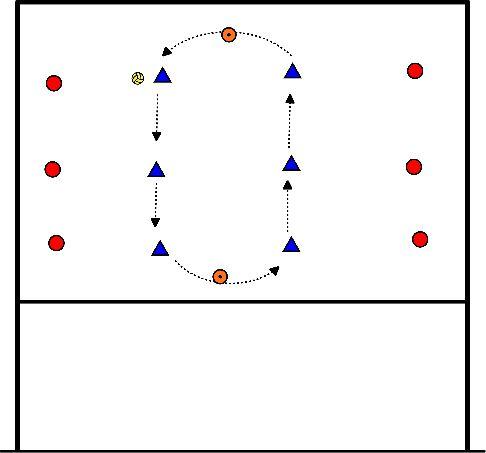 volleybal Bovenhands en onderhands overspelen in hoog tempo (1) (M. Kool)