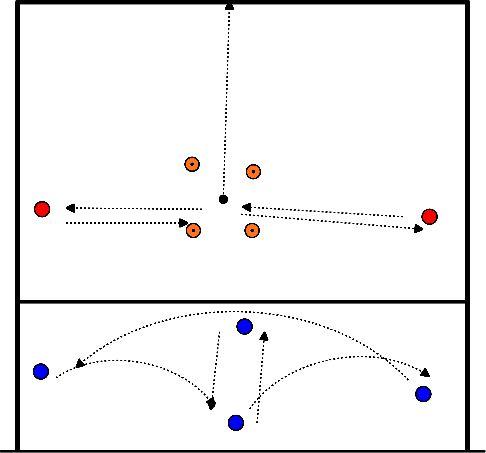 volleybal Inlopen met 1 bal (drietal)