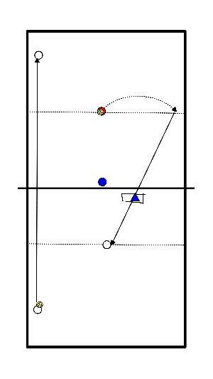 volleybal Aanval - verdedigingsoefening