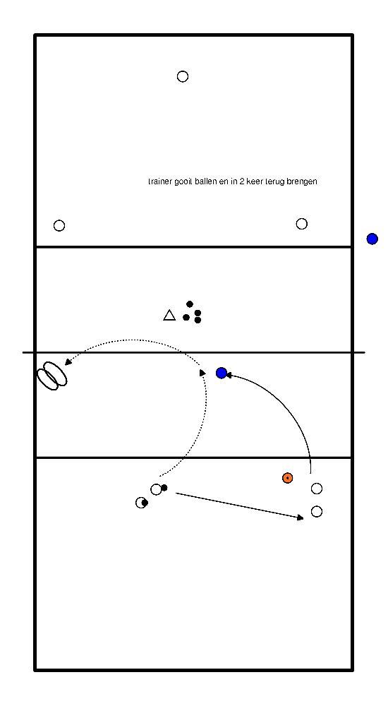 volleybal Verdedig en set combi