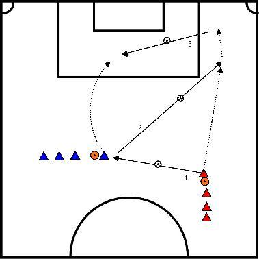 voetbal Kaats --> diep sturen --> voorzet --> afwerken