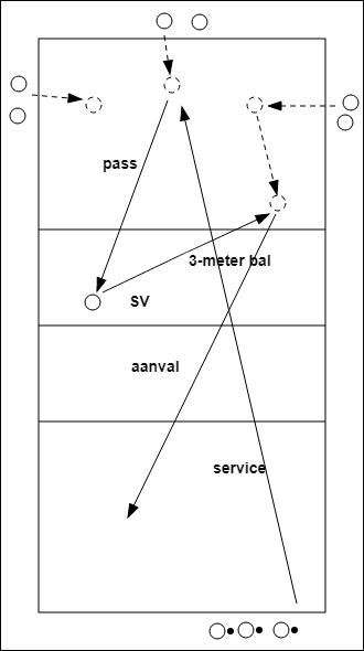 service-pass-met-drie-meter-aanval-1