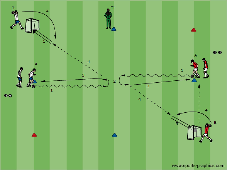 Beide spelers leiden de bal naar het middelste potje waar ze een kapbeweging uitvoeren om vervolgens de bal in te spelen op de volgende speler. Na de pas loopt de speler diagonaal naar speler B die de bal opwerpt waarop speler A de bal binnen kopt. De speler die kopt gaat dan de bal nemen en achter doel staan, de andere speler sluit aan bij de groep die de beweging moet uitvoeren.