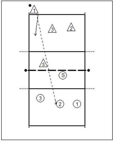 3-meter-attack-with-defense