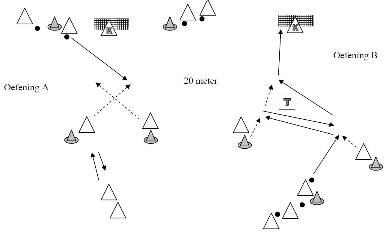 het-oefenen-van-nieuwe-aanval-situaties