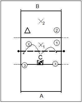 verdediging-op-aanval-van-positie-2-en-4-3