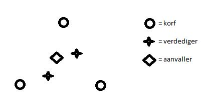 3-palen-2-verdedigers-1-aanvaller-1
