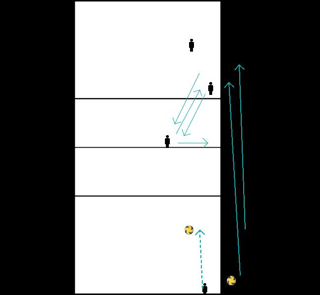 service-verdediging-gerichte-aanval-dekking-snelle-aanval-1