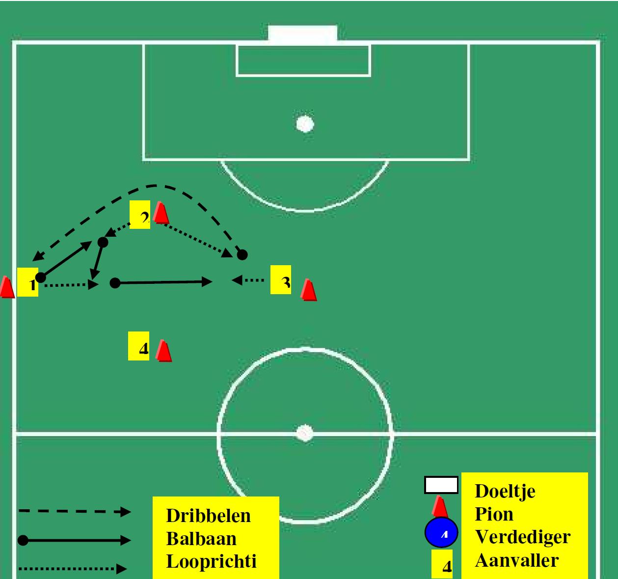 verbeteren-passen-trappen-1-2-dribbelen-en-communicatie